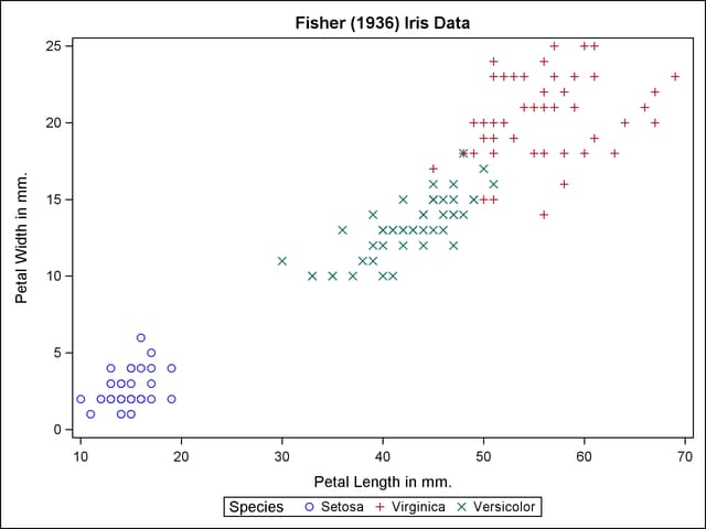 Statistical Graphics Using ODS: Grouped Scatter Plot with