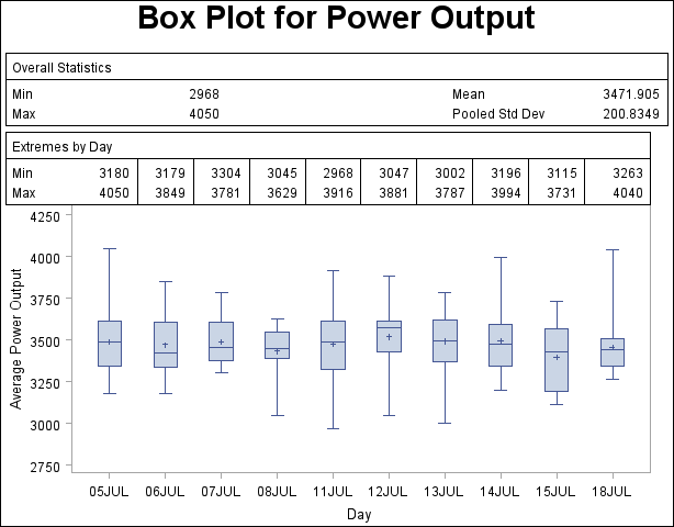 PROC BOXPLOT: Displaying Summary Statistics in a Box Plot :: SAS