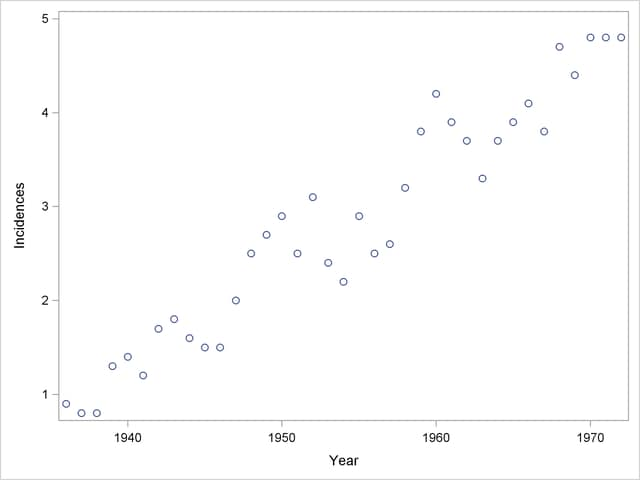 how to find the independent variable on a scatter plot