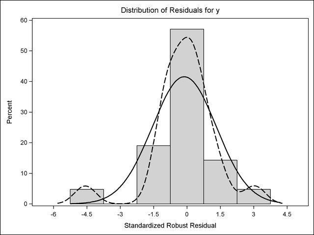 Statistical graphics using ods creating graphs in postscript files histogram using the journal style ccuart Choice Image