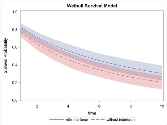 PROC MCMC: Exponential and Weibull Survival Analysis :: SAS