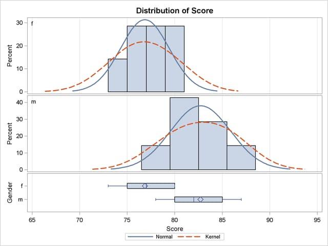PROC TTEST: Comparing Group Means :: SAS/STAT(R) 9 22 User's