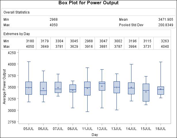 PROC BOXPLOT: Displaying Summary Statistics in a Box Plot :: SAS ...