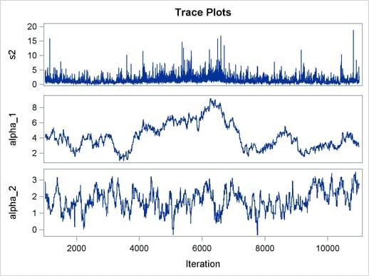 PROC MCMC: Nonlinear Poisson Regression Random-Effects Model :: SAS