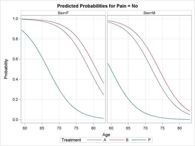 PROC LOGISTIC: Logistic Modeling with Categorical Predictors