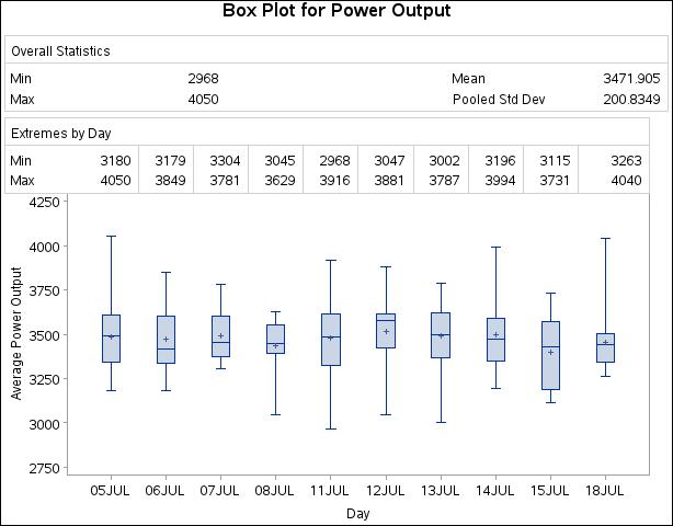 Example 28 1 Displaying Summary Statistics in a Box Plot :: SAS/STAT