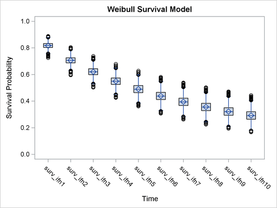Example 61 13 Exponential and Weibull Survival Analysis :: SAS/STAT