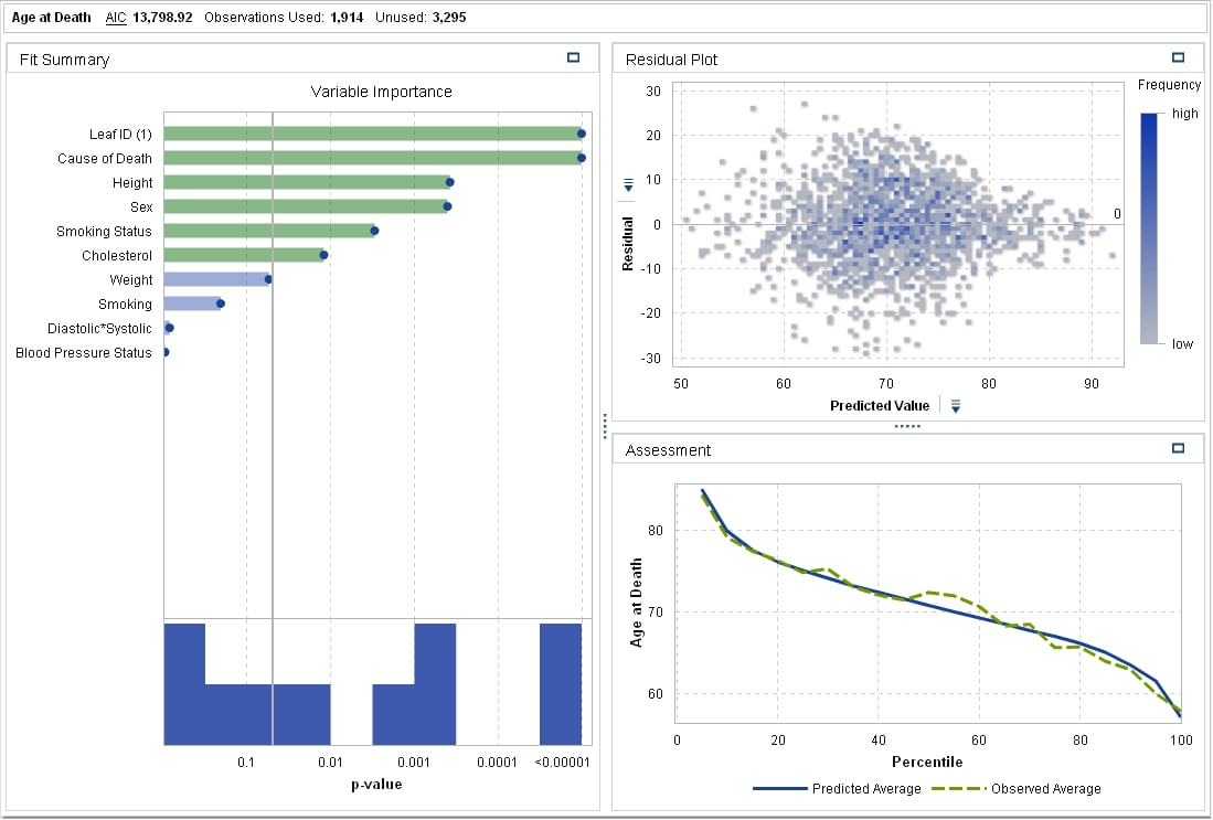 Create a Generalized Linear Model :: SAS(R) Visual Analytics