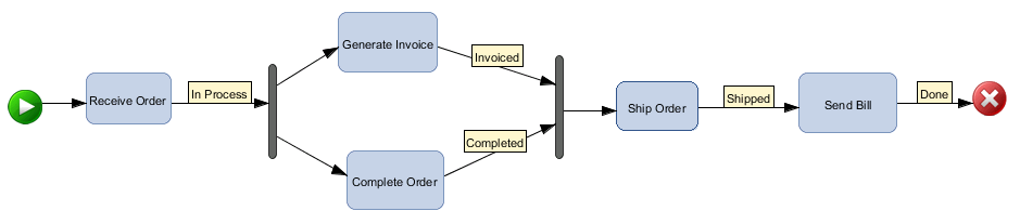 how could information systems be used to support the order fulfillment process illustrated in figure Background information and communication technologies (icts) embody all digital technologies that support the electronic capture, storage, processing, and exchange of information in order to promote health, prevent illness, treat disease, manage chronic illness, and so on [1, 2.