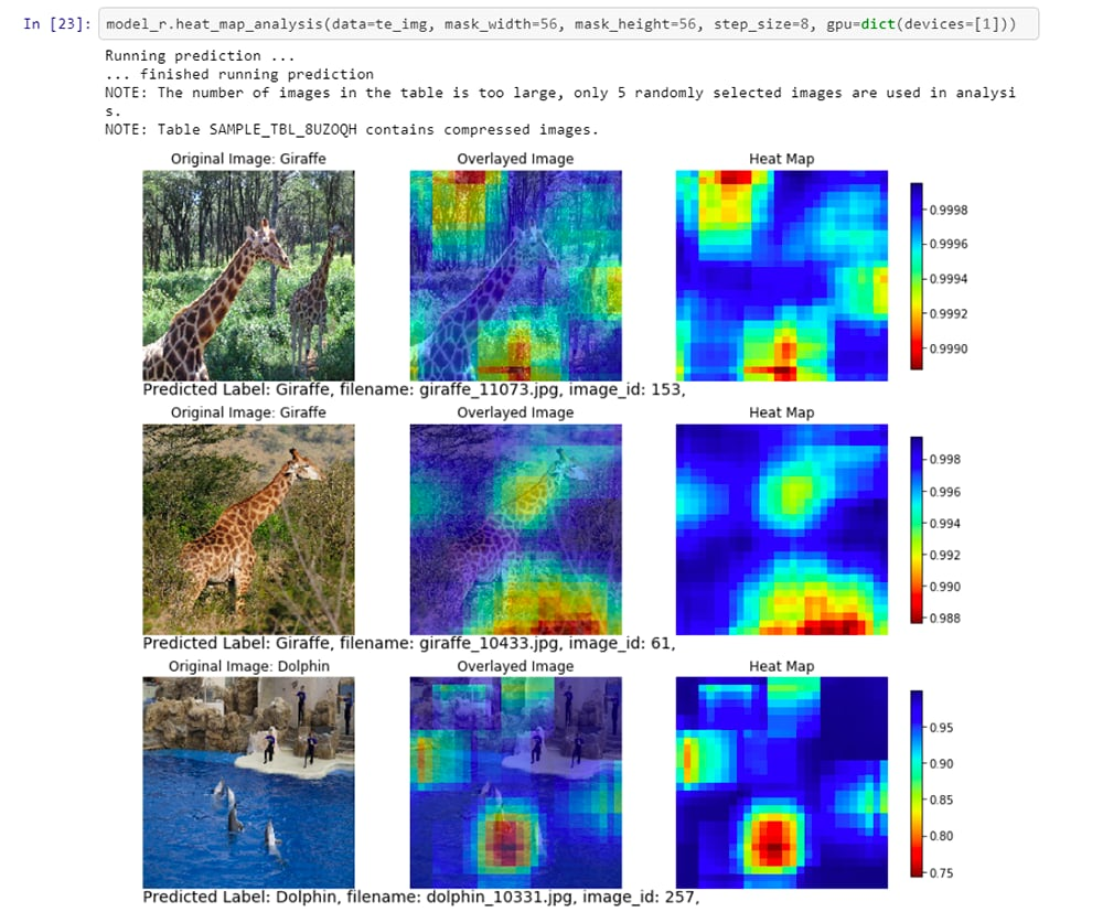 Heat maps generated using the score results from a Convolutional Neural Network (CNN) model