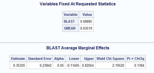 22604 - Marginal effect estimation for predictors in