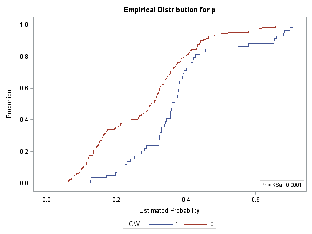 Validating logistic regression model sas
