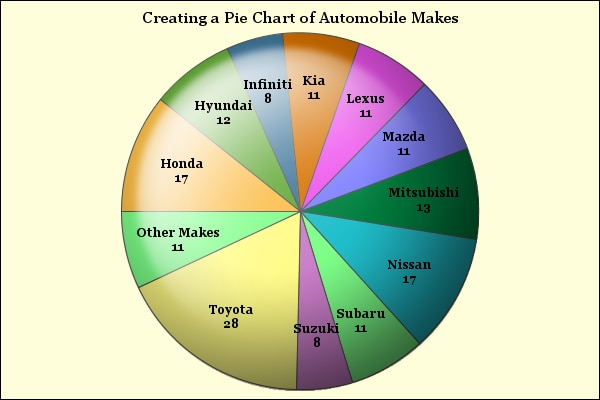 45772 create a pie chart using the graph template language gtl