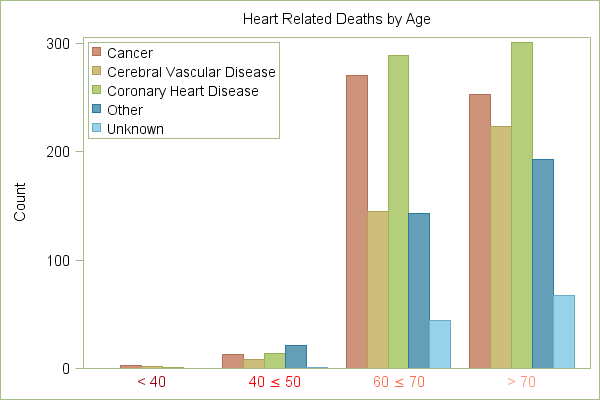 Bar Chart of Heart Related Deaths