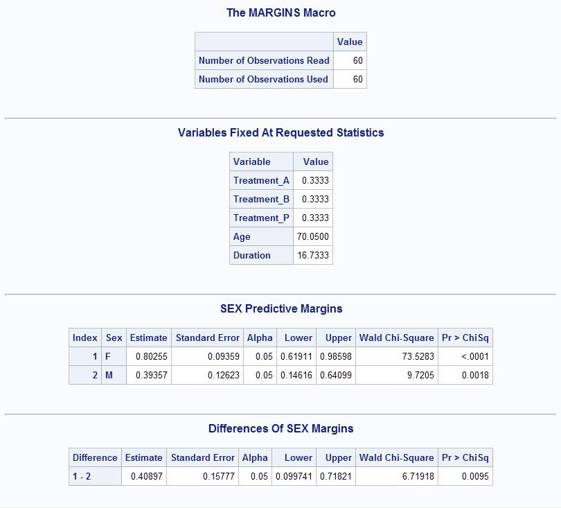 63038 - Predictive margins and average marginal effects