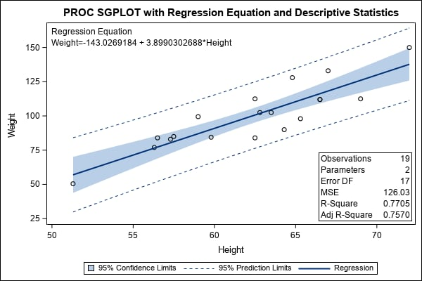 Simple regression plot with regression equation and descriptive statistics