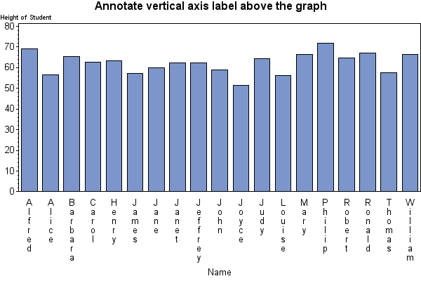 Bar chart with annotated vertical axis label