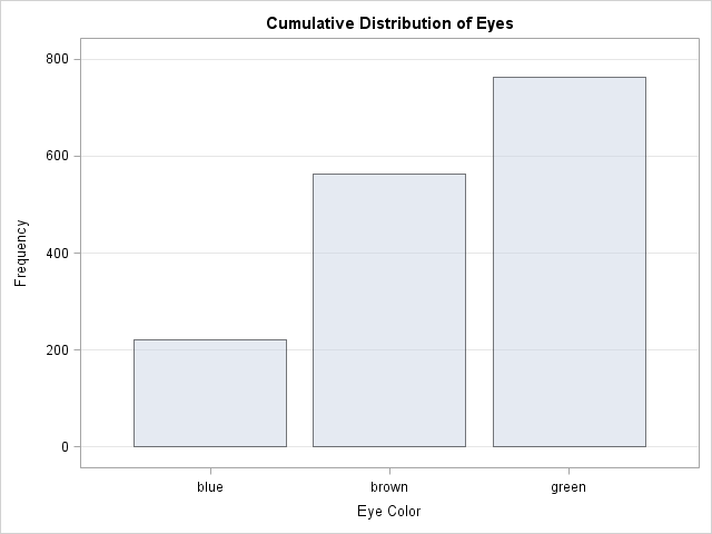 Frequency Bar Charts With Proc Freq