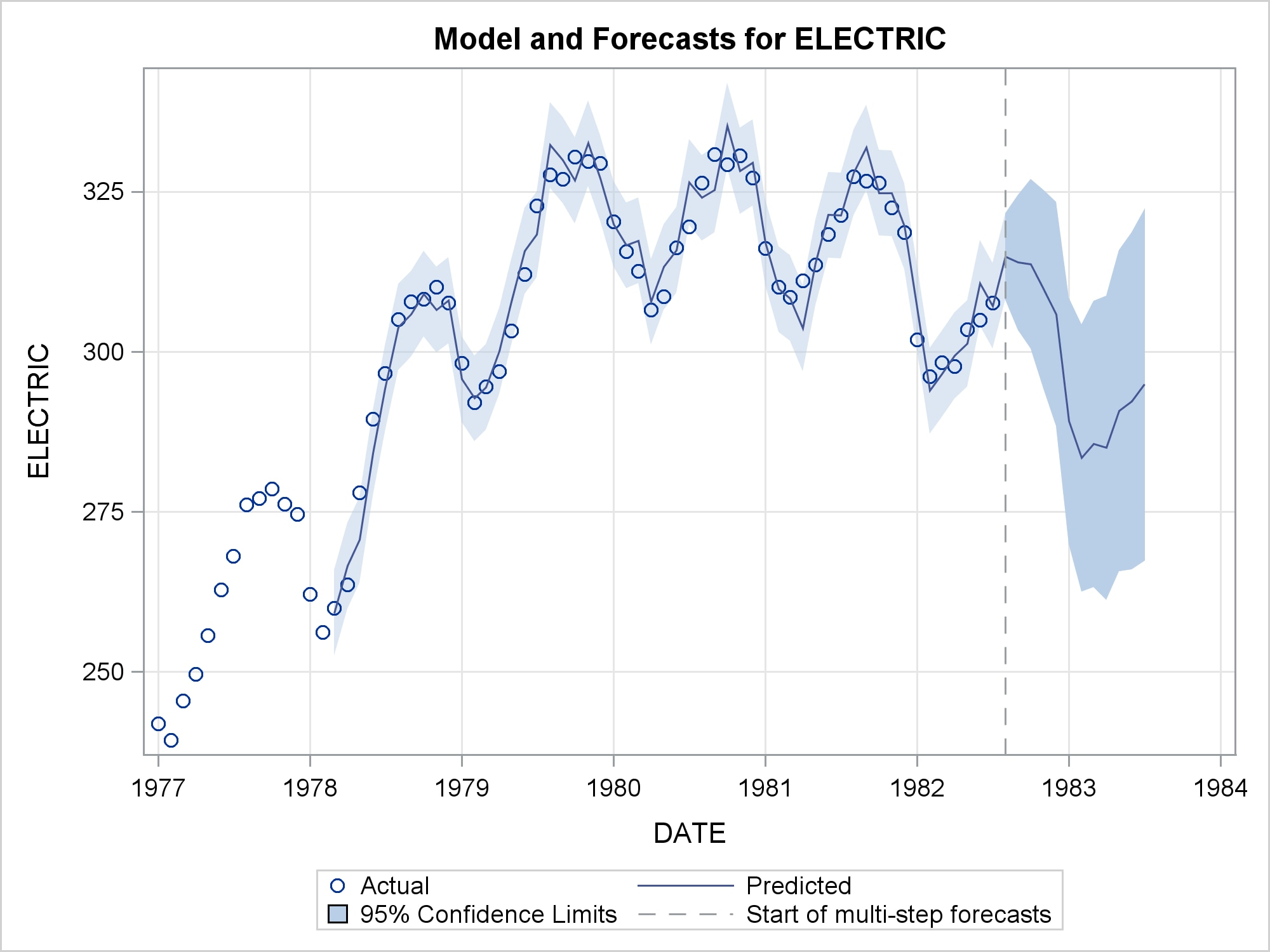 model and forecasts