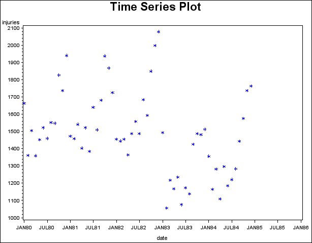 Plotting Time Series Data