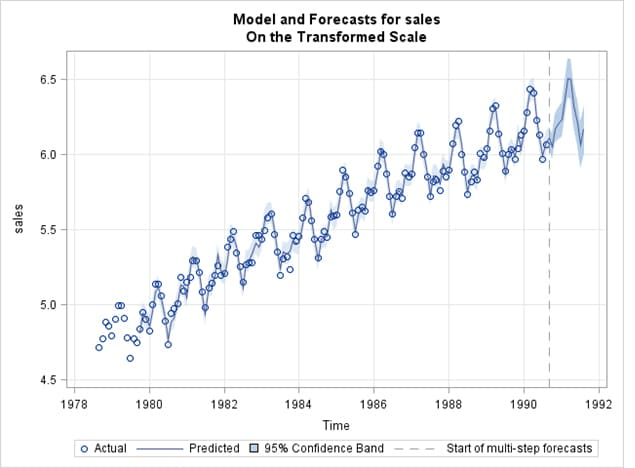 Model forecasts from the X12 Procedure