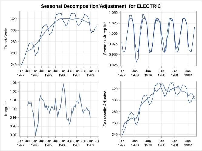 Seasonal Adjustment output from the TIMESERIES Procedure